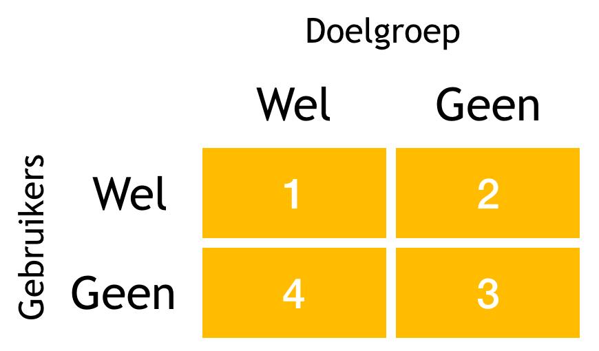 Matrix met 2 assen: doelgroep en gebruikers. Beide hebben dezelfde verdeling: wel en geen (gebruikers of doelgroep).